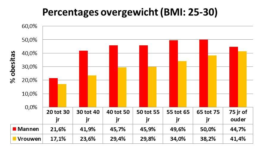 BMI: 25-30